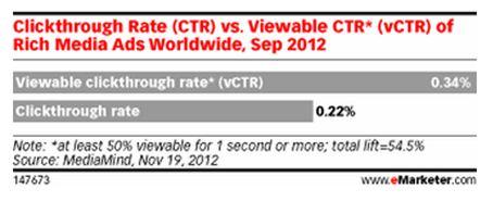 CTR of rich media ads